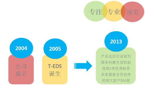 加密软件历史